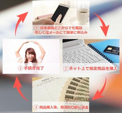 カードnetキャッシュを利用する流れ