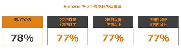 西日本eチケットの買取率