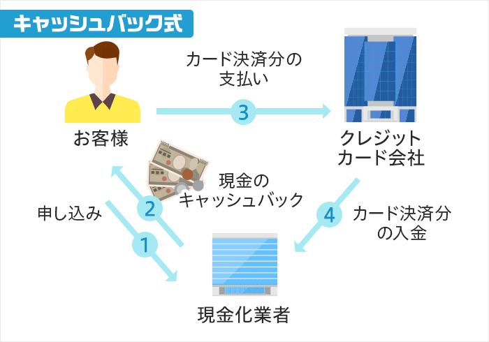 クレジットカード現金化のキャッシュバック方式の図解画像