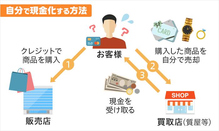 自分でクレジットカード現金化する方法の図解画像