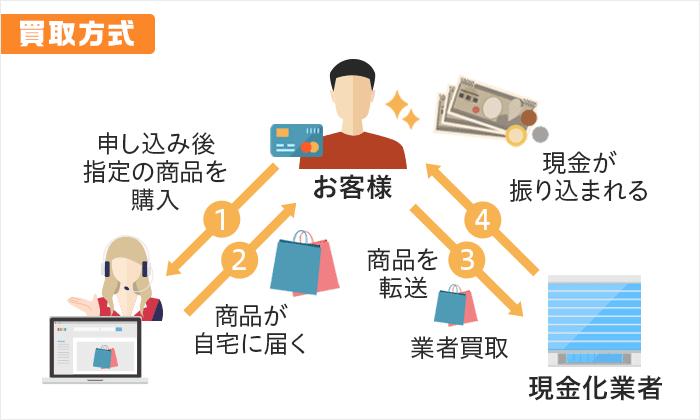 クレジットカード現⾦化の買取⽅式の図解画像
