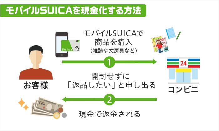 モバイルSUICAを現金化する方法