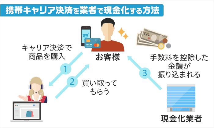 携帯キャリア決済で現金化する方法